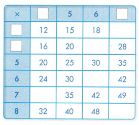 Envision Math Common Core Grade 3 Answer Key Topic 5 Fluently Multiply and Divide within 100 69