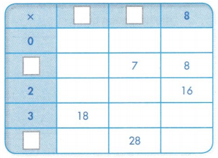 Envision Math Common Core Grade 3 Answer Key Topic 5 Fluently Multiply and Divide within 100 75