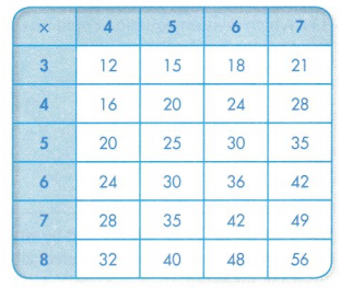 Envision Math Common Core Grade 3 Answer Key Topic 5 Fluently Multiply and Divide within 100 79