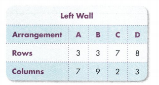 Envision Math Common Core Grade 3 Answer Key Topic 5 Fluently Multiply and Divide within 100 80