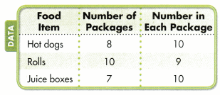 Envision Math Common Core Grade 3 Answers Topic 2 Multiplication Facts Use Patterns 90.6