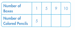 Envision Math Common Core Grade 3 Answers Topic 2 Multiplication Facts Use Patterns 91.1
