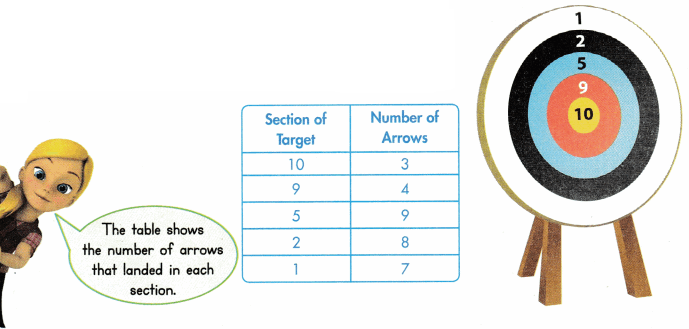 Envision Math Common Core Grade 3 Answers Topic 2 Multiplication Facts Use Patterns 91.10
