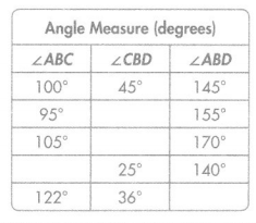 Envision Math Common Core Grade 4 Answers Topic 15 Geometric Measurement Understand Concepts of Angles and Angle Measurement 119