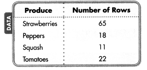 Envision Math Common Core Grade 4 Answers Topic 3 Use Strategies and Properties to Multiply by 1-Digit Numbers 107