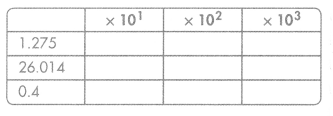 Envision Math Common Core Grade 5 Answer Key Topic 4 Use Models and Strategies to Multiply Decimals 3.10