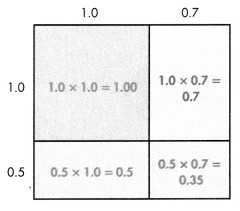 Envision Math Common Core Grade 5 Answers Topic 4 Use Models and Strategies to Multiply Decimals 36.2