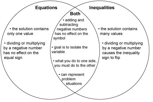 Envision Math Common Core Grade 7 Answer Key Topic 5 Solve Problems Using Equations and Inequalities-1