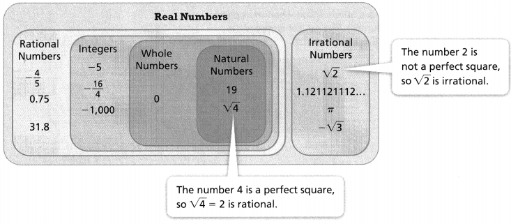 Envision Math Common Core Grade 8 Answer Key Topic 1 Real Numbers 15.20