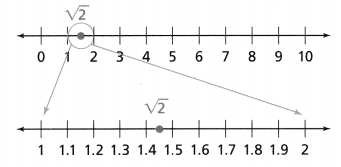 Envision Math Common Core Grade 8 Answer Key Topic 1 Real Numbers 30.1