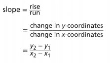 Envision Math Common Core Grade 8 Answer Key Topic 2 Analyze And Solve Linear Equations 160.24