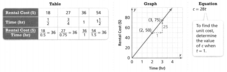 Envision Math Common Core Grade 8 Answer Key Topic 2 Analyze And Solve Linear Equations 160.3