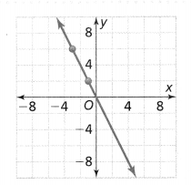 Envision Math Common Core Grade 8 Answer Key Topic 2 Analyze And Solve Linear Equations 180.6