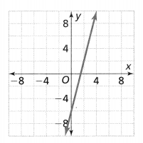 Envision Math Common Core Grade 8 Answer Key Topic 3 Use Functions To Model Relationships 3.2