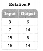 Envision Math Common Core Grade 8 Answer Key Topic 3 Use Functions To Model Relationships 5.4