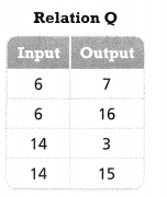 Envision Math Common Core Grade 8 Answer Key Topic 3 Use Functions To Model Relationships 5.5