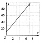Envision Math Common Core Grade 8 Answer Key Topic 3 Use Functions To Model Relationships 6.2