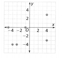 Envision Math Common Core Grade 8 Answer Key Topic 3 Use Functions To Model Relationships 6.6