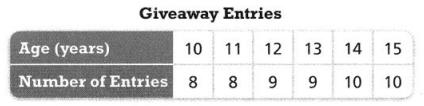 Envision Math Common Core Grade 8 Answer Key Topic 4 Investigate Bivariate Data 10.45
