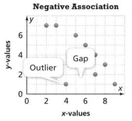 Envision Math Common Core Grade 8 Answer Key Topic 4 Investigate Bivariate Data 10.6