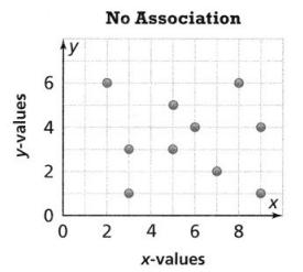 Envision Math Common Core Grade 8 Answer Key Topic 4 Investigate Bivariate Data 10.7