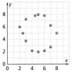 Envision Math Common Core Grade 8 Answer Key Topic 4 Investigate Bivariate Data 13.4