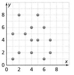 Envision Math Common Core Grade 8 Answer Key Topic 4 Investigate Bivariate Data 13.5