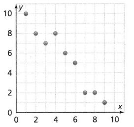 Envision Math Common Core Grade 8 Answer Key Topic 4 Investigate Bivariate Data 14.2