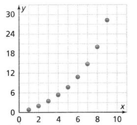 Envision Math Common Core Grade 8 Answer Key Topic 4 Investigate Bivariate Data 14.3
