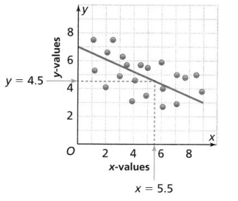 Envision Math Common Core Grade 8 Answer Key Topic 4 Investigate Bivariate Data 16.3