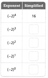 Envision Math Common Core Grade 8 Answers Topic 1 Real Numbers 85.2