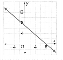 Envision Math Common Core Grade 8 Answers Topic 2 Analyze And Solve Linear Equations 192.100
