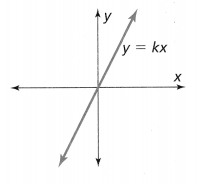 Envision Math Common Core Grade 8 Answers Topic 2 Analyze And Solve Linear Equations 192.101