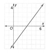 Envision Math Common Core Grade 8 Answers Topic 2 Analyze And Solve Linear Equations 192.14