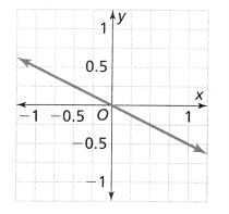 Envision Math Common Core Grade 8 Answers Topic 2 Analyze And Solve Linear Equations 192.5