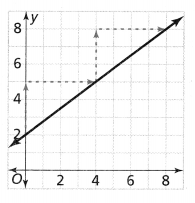 Envision Math Common Core Grade 8 Answers Topic 2 Analyze And Solve Linear Equations 195.3