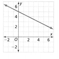Envision Math Common Core Grade 8 Answers Topic 2 Analyze And Solve Linear Equations 199.1