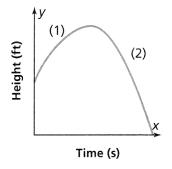 Envision Math Common Core Grade 8 Answers Topic 3 Use Functions To Model Relationships 30.1