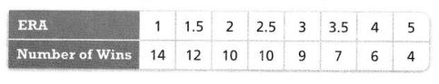 Envision Math Common Core Grade 8 Answers Topic 4 Investigate Bivariate Data 26.1