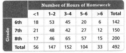 Envision Math Common Core Grade 8 Answers Topic 4 Investigate Bivariate Data 30.6