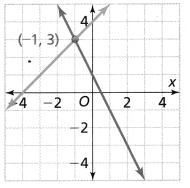 Envision Math Common Core Grade 8 Answers Topic 5 Analyze And Solve Systems Of Linear Equations 47