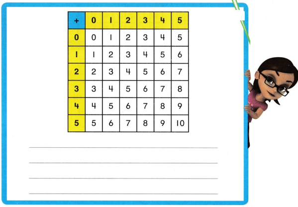 Envision Math Common Core 2nd Grade Answers Topic 1 Fluently Add and Subtract Within 20 42