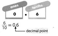 Envision Math Common Core 4th Grade Answer Key Topic 12 Understand and Compare Decimals 15