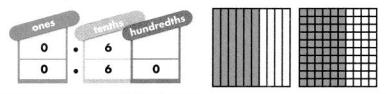 Envision Math Common Core 4th Grade Answer Key Topic 12 Understand and Compare Decimals 16