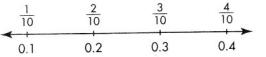 Envision Math Common Core 4th Grade Answer Key Topic 12 Understand and Compare Decimals 33