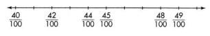 Envision Math Common Core 4th Grade Answer Key Topic 12 Understand and Compare Decimals 40