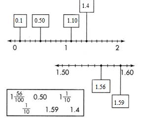 Envision-Math-Common-Core-4th-Grade-Answer-Key-Topic-12-Understand-and-Compare-Decimals-41