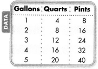 Envision Math Common Core 4th Grade Answer Key Topic 13 Measurement Find Equivalence in Units of Measure 25