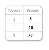 Envision-Math-Common-Core-4th-Grade-Answers-Key-Topic-13-Measurement-Find-Equivalence-in-Units-of-Measure-Lesson 13.3 Equivalence with Customary Units of Weight-Independent Practice-15