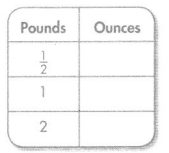 Envision Math Common Core 4th Grade Answers Topic 13 Measurement Find Equivalence in Units of Measure 34
